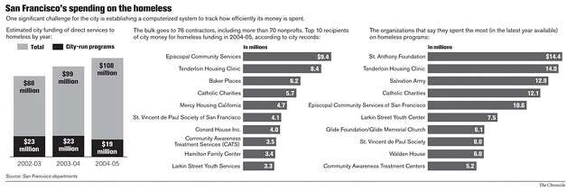 San Francisco's Spending on the Homeless. Chronicle Graphic
