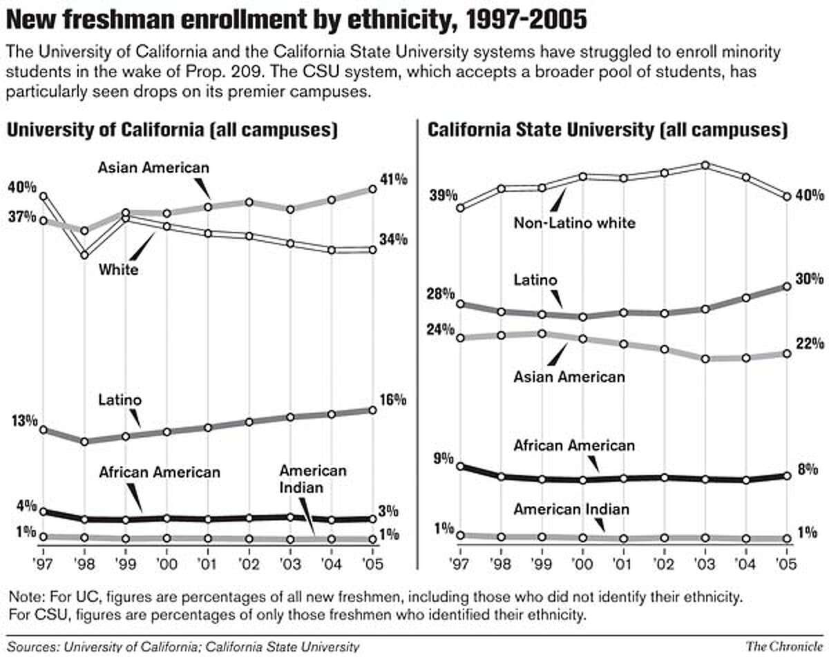 New Freshman Enrollment by Ethnicity, 1997-2005. Chronicle Graphic