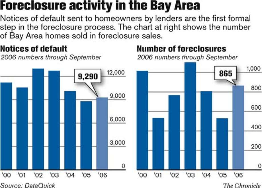 Foreclosure activity in the Bay Area. Chronicle Graphic