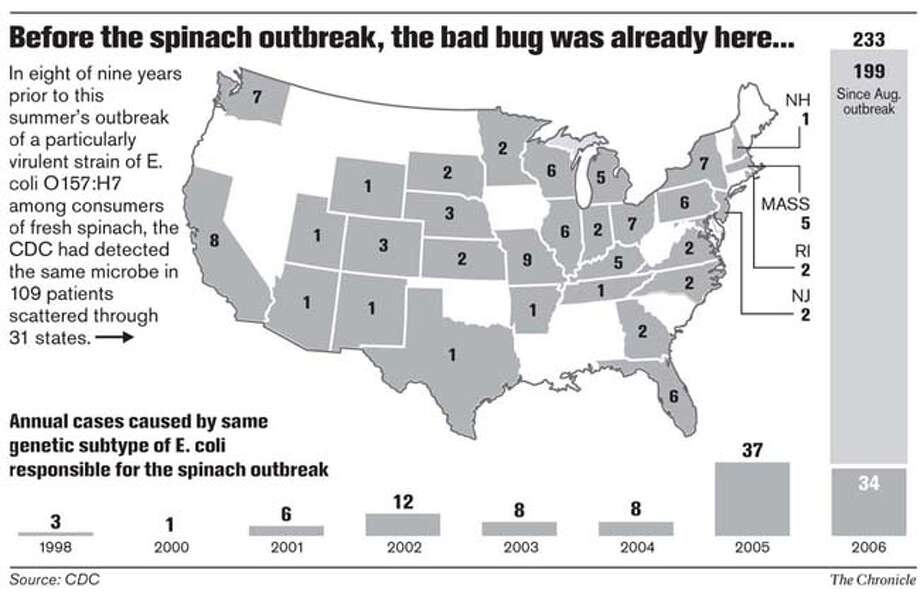 Before the spinach outbreak, the bad bug was already here... Chronicle Graphic
