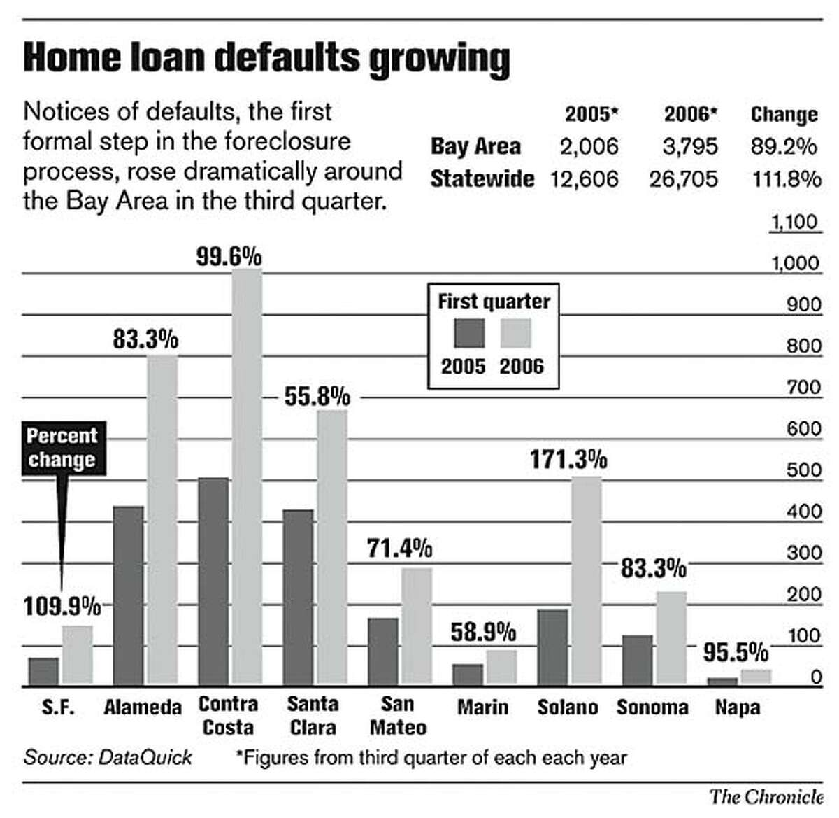 Home Loan Defaults Growing. Chronicle Graphic