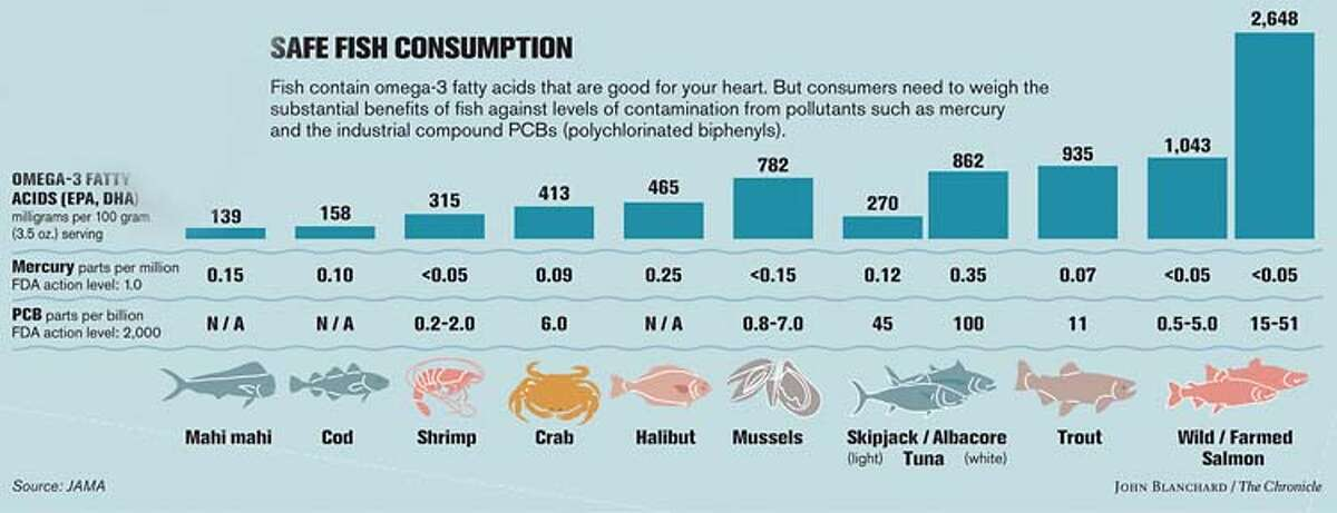 Safe Fish Consumption. Chronicle graphic by John Blanchard