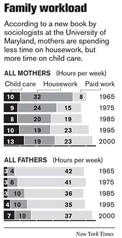 Family Workload. New York Times Graphic