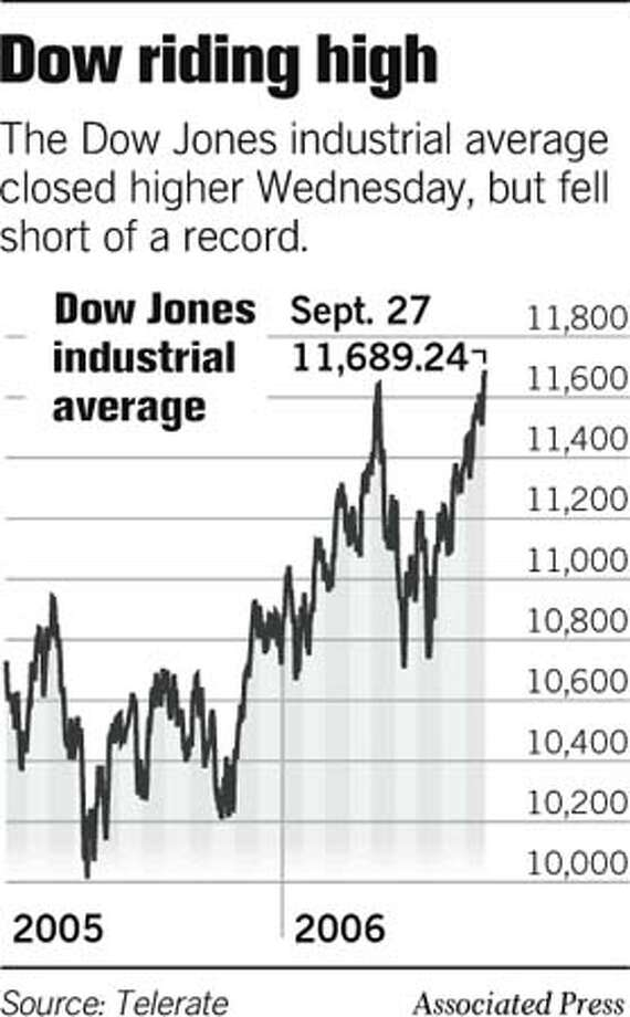 Dow Riding High. Associated Press Graphic