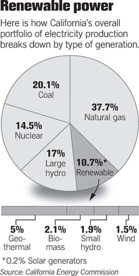 (A15) Renewable Power