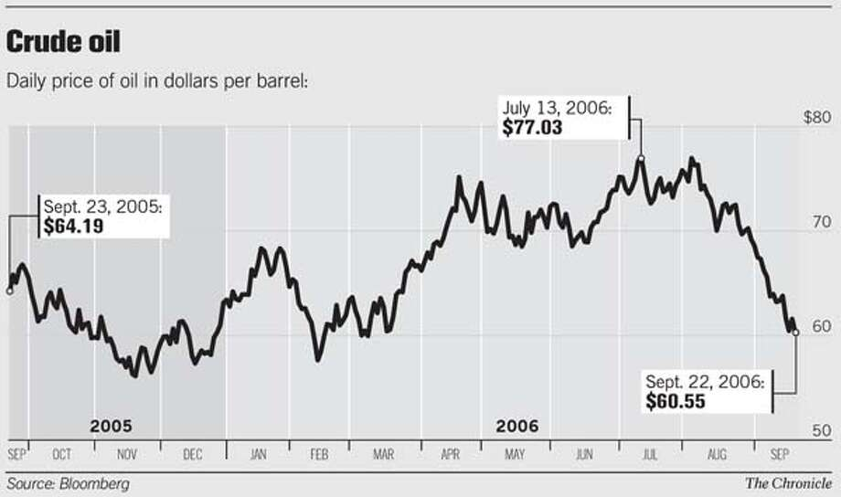 Crude Oil. Chronicle Graphic