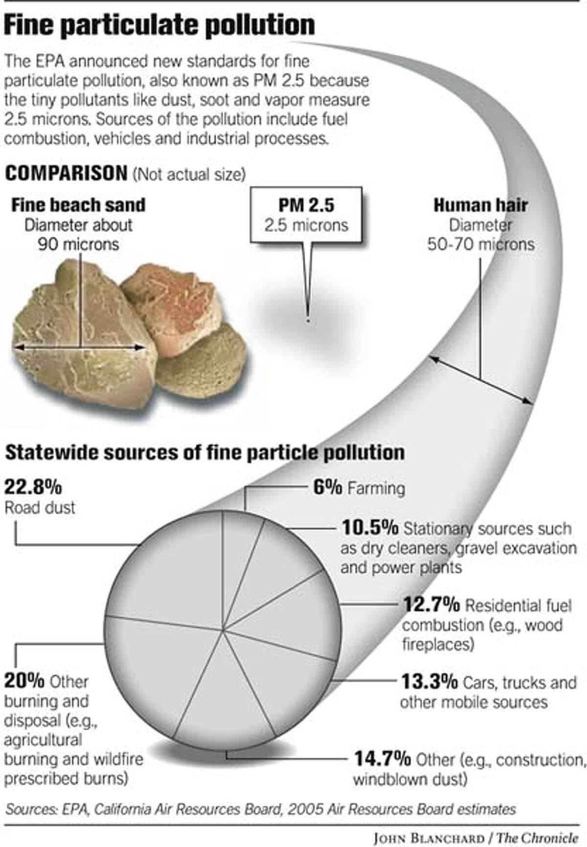 Fine Particulate Pollution. Chronicle graphic by John Blanchard