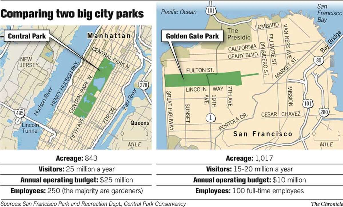 Comparing Two Big City Parks. Chronicle Graphic