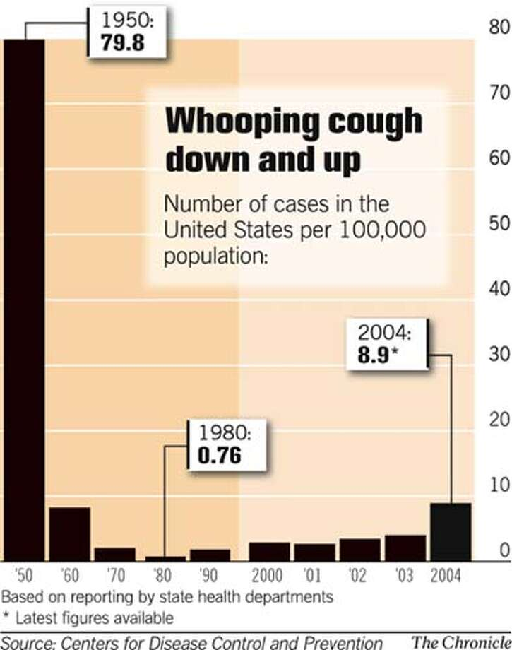 (A1) Whooping Cough