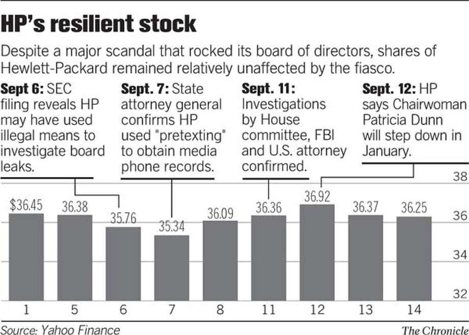 (D10 HP's Stock