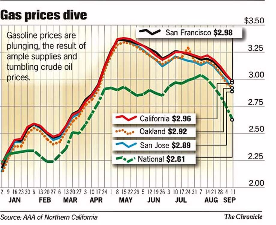 Gas Prices Drive. Chronicle Graphic Photo: Gus DAngelo