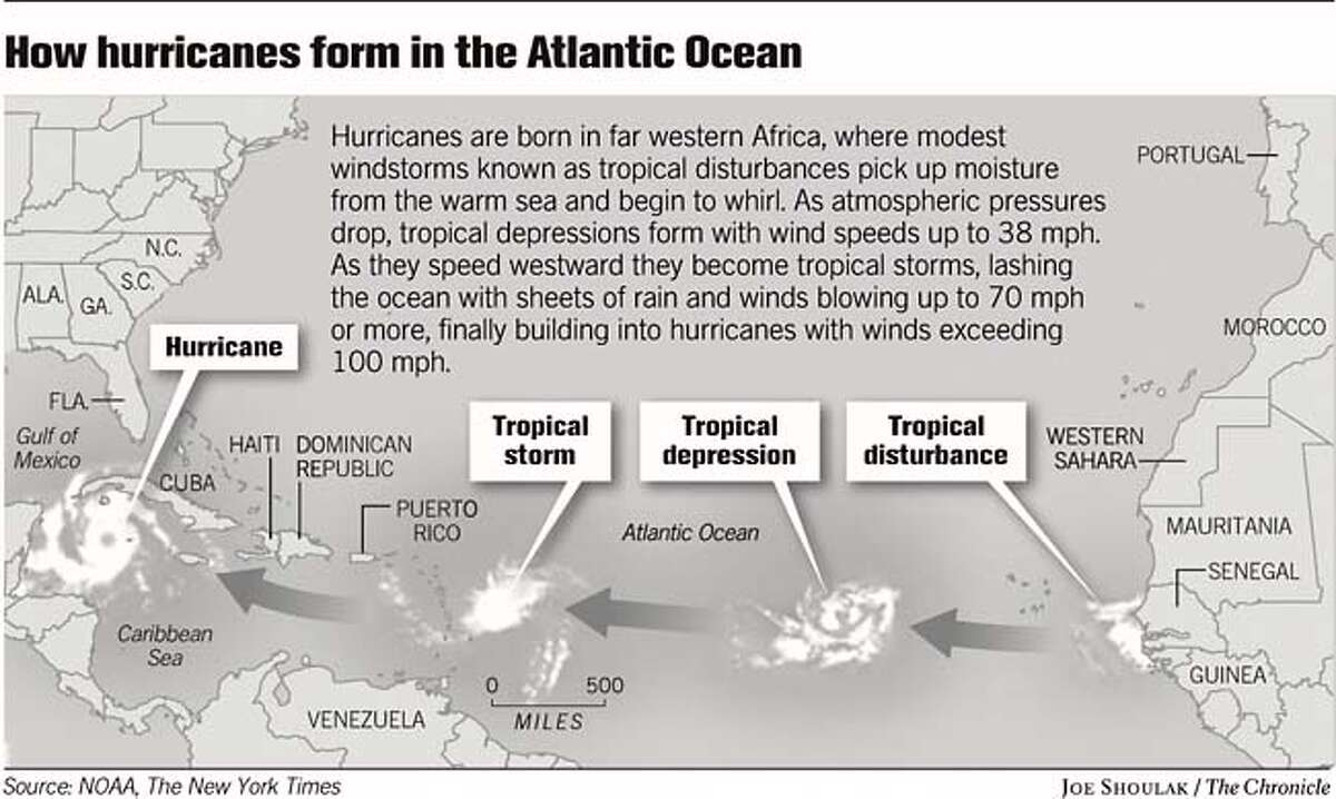 How Hurricanes Form in the Atlantic Ocean. Chronicle graphic by Joe Shoulak