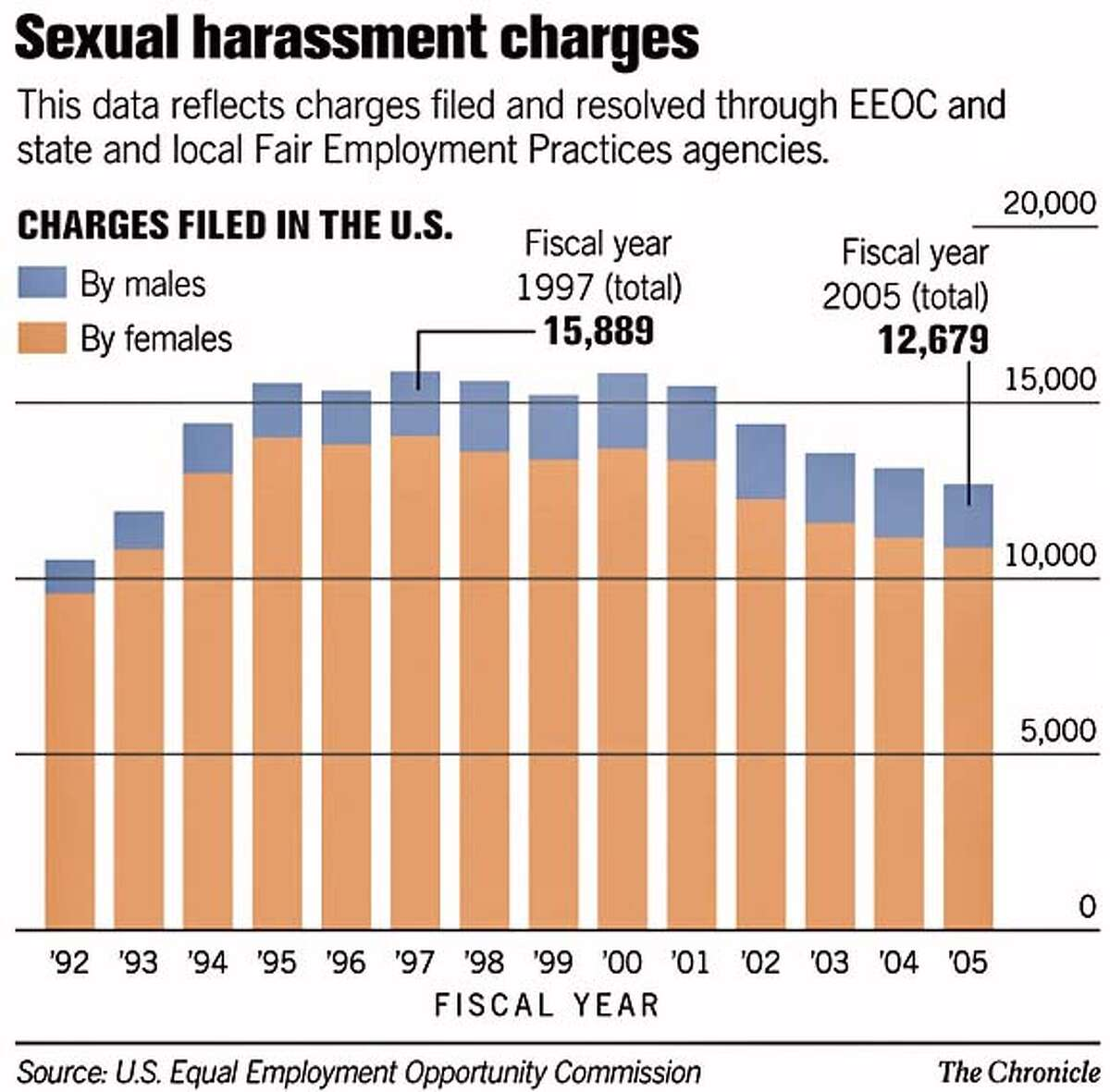Sexual Harrassment Charges. Chronicle Graphic
