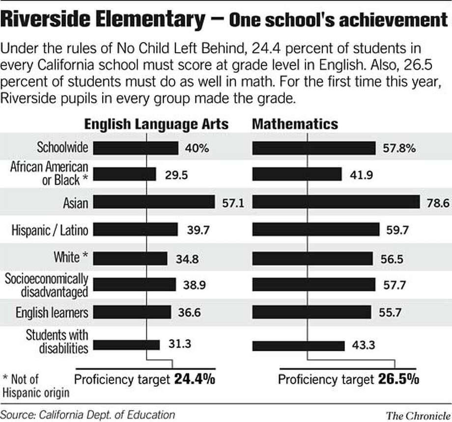 Riverside Elementary -- One school's achievement. Chronicle Graphic Photo: John Mavroudis