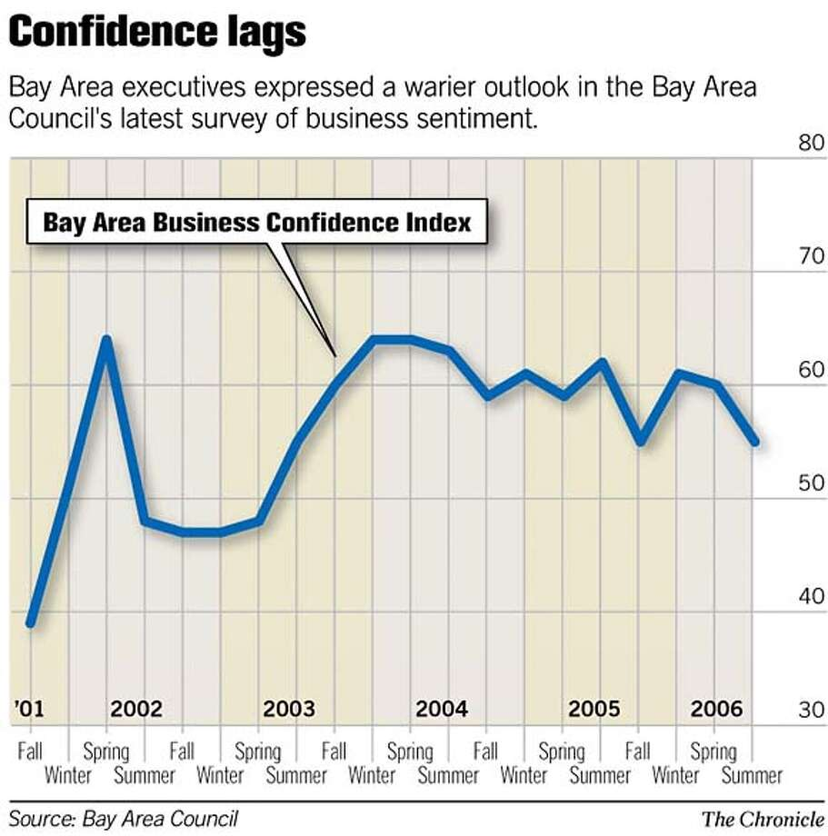 Confidence Lags. Chronicle Graphic
