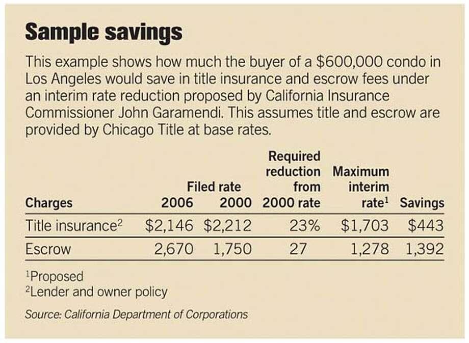 Sample Savings. Chronicle Graphic