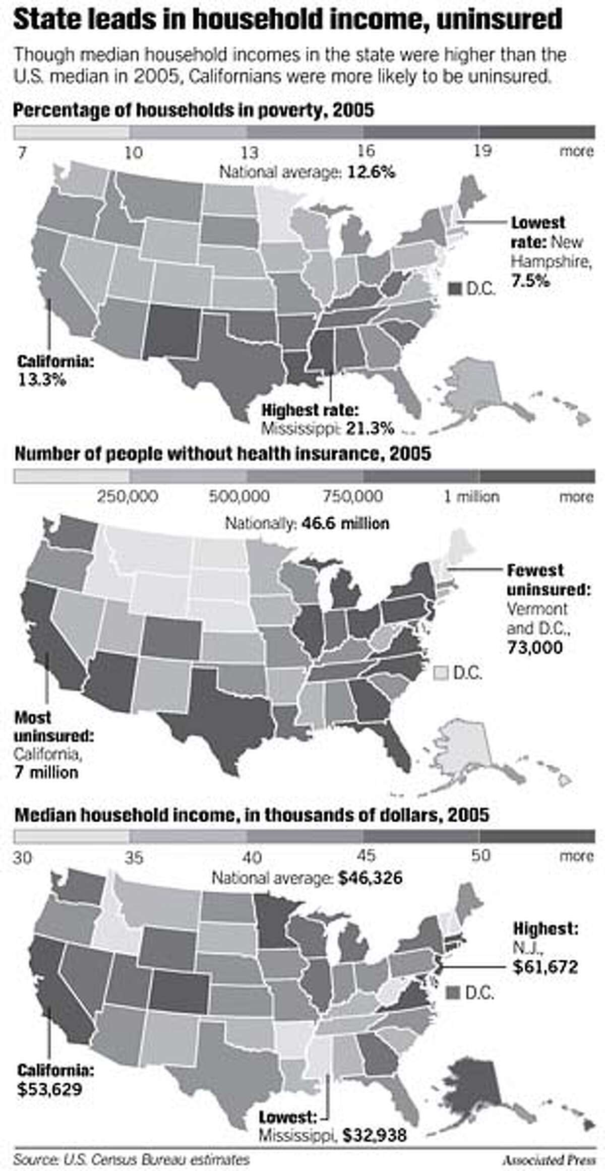 State Leads in Household Income, Uninsured. Associated Press Graphic