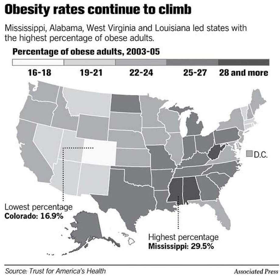 Obesity Rates Continue to Climb. Associated Press Graphic
