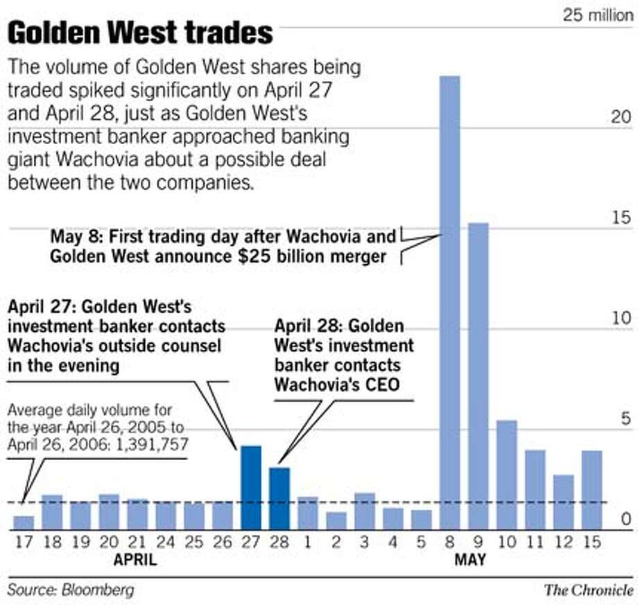 Golden West Trades. Chronicle Graphic