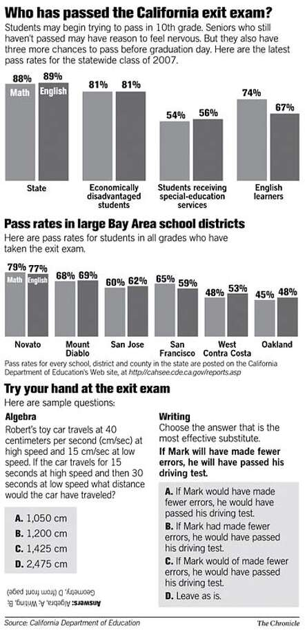 Who Has Passed the California Exit Exam? Chronicle Graphic