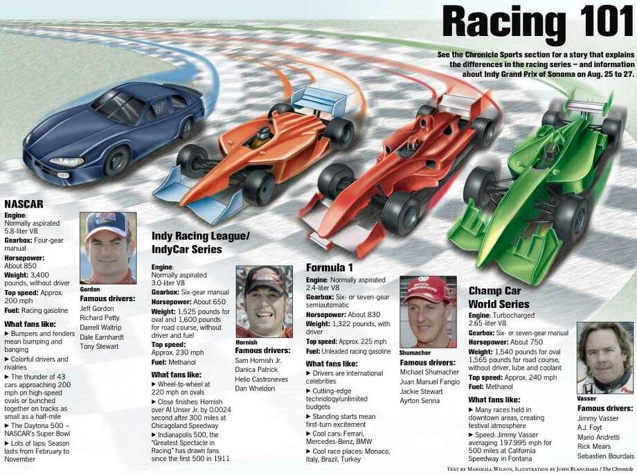 Racing 101. Chronicle graphic by John Blanchard