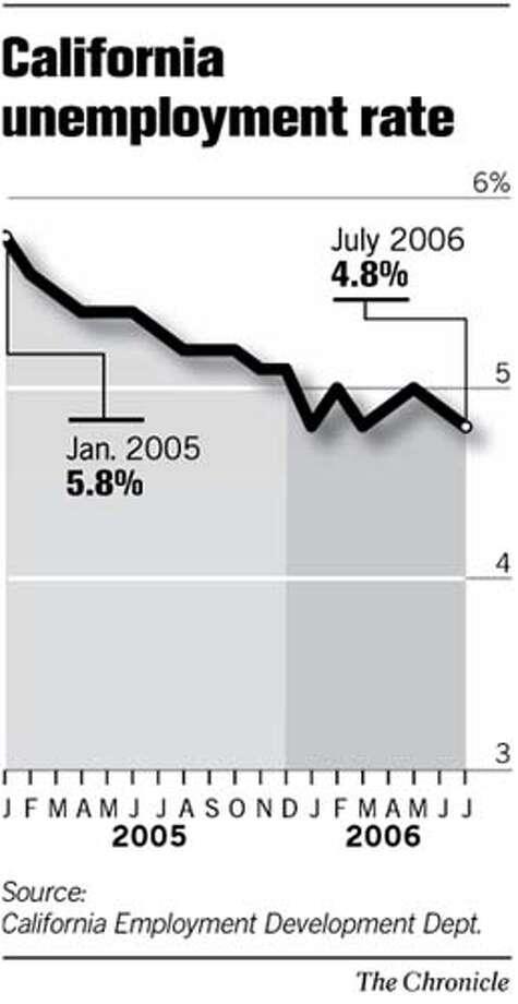 (C10 California Unemployment Rate