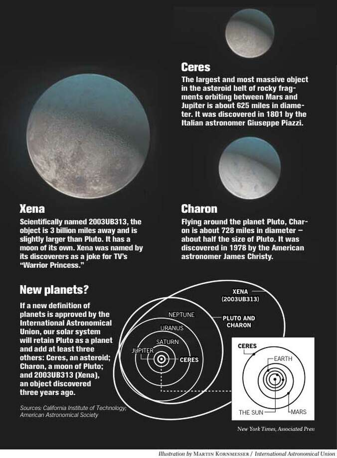 Top astronomers are deciding on the status of Ceres, Charon and Xena, drawn to scale here but without correct relative distances. Illustration by Martin Kornmesser, International Astronomical Union