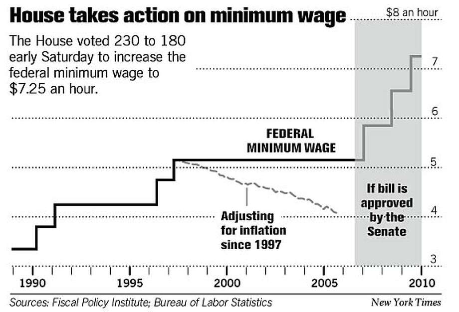 House takes action on minimum wage. New York Times Graphic