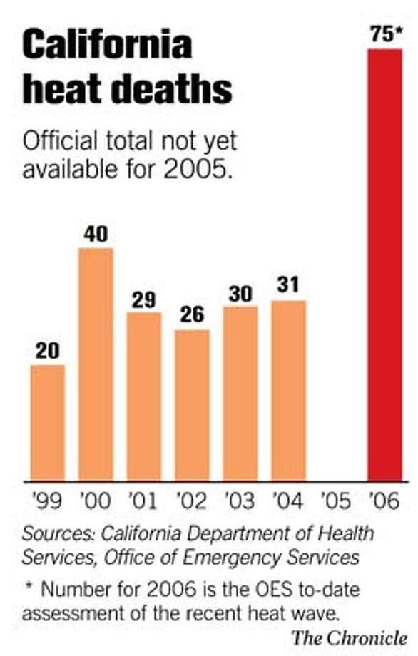 California Heat Deaths. Chronicle Graphic
