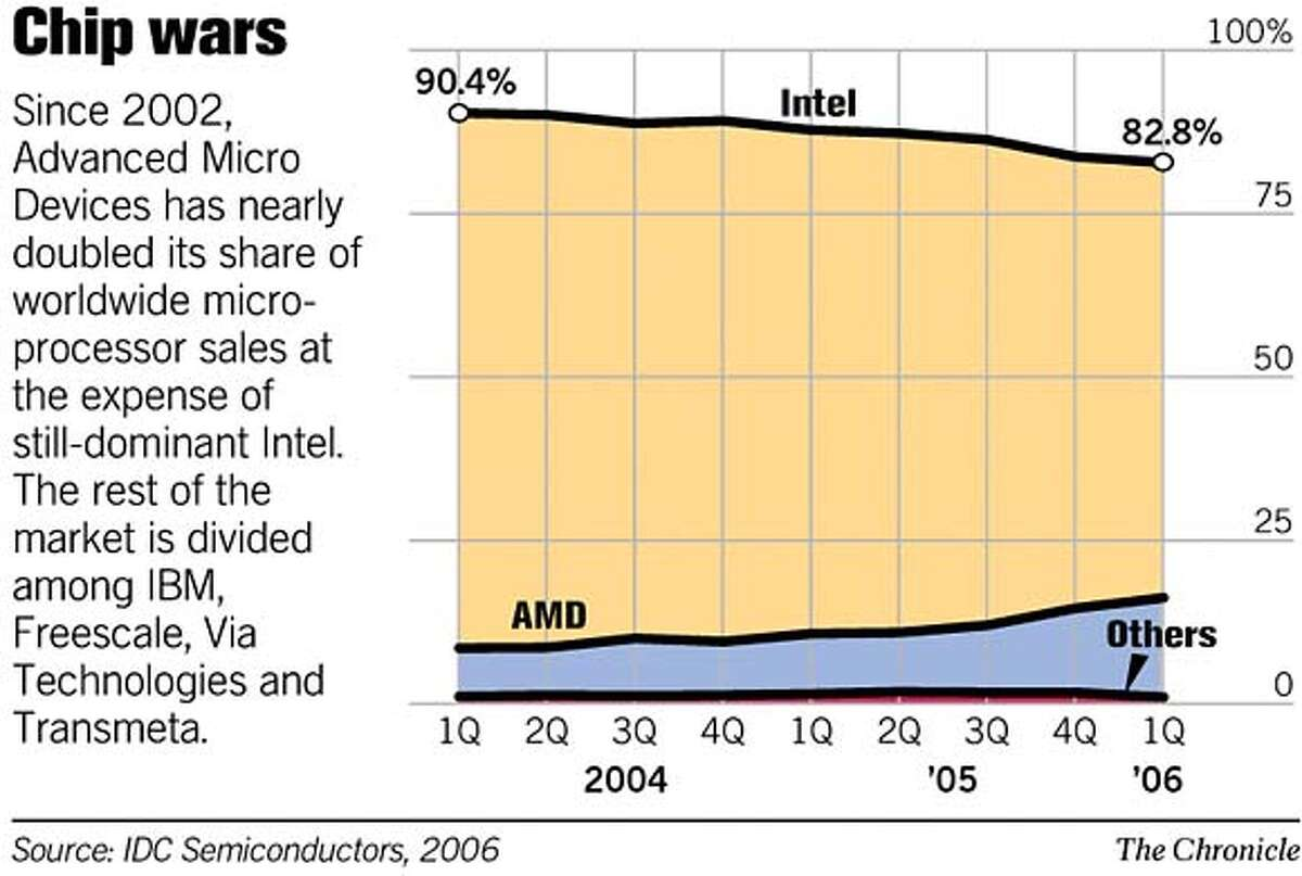 Chip Wars. Chronicle Graphic