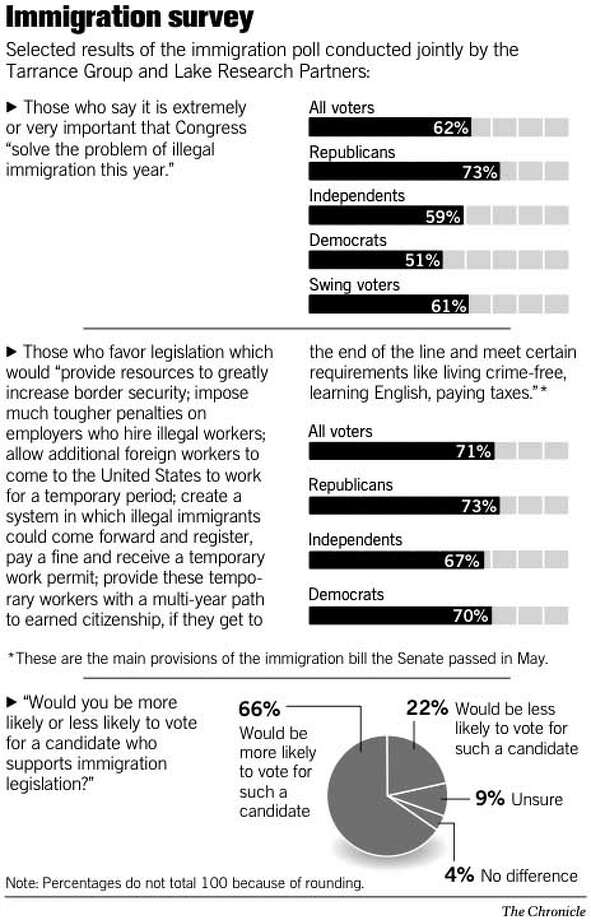Immigration Survey. Chronicle Graphic