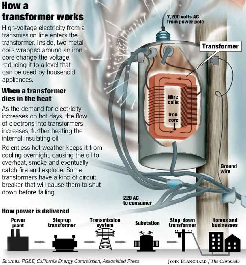 How a Transformer Works. Chronicle graphic by John Blanchard