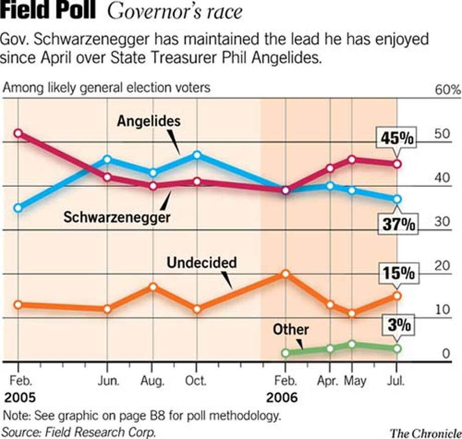 Field Poll / Governor's Race. Chronicle Graphic