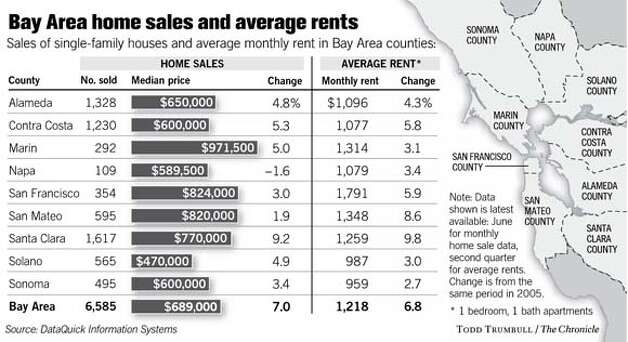 Bay Area Home Sales and Average Rents. Chronicle graphic by Todd Trumbull