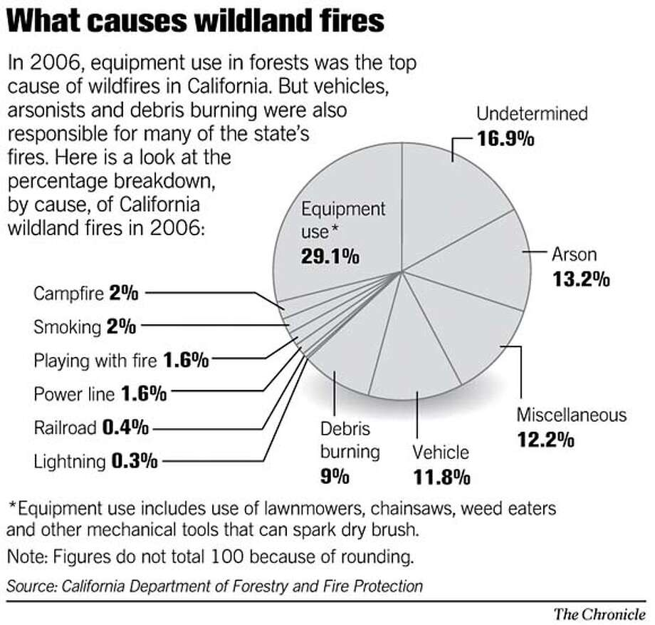What Causes Wildland Fires. Chronicle Graphic