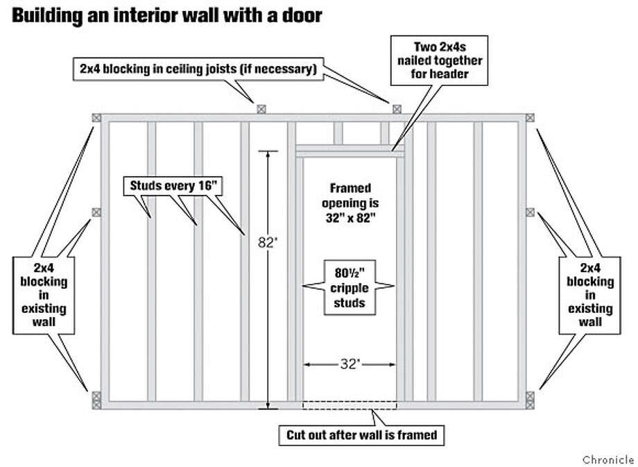 Building an Interior Wall with a Door. Chronicle Graphic