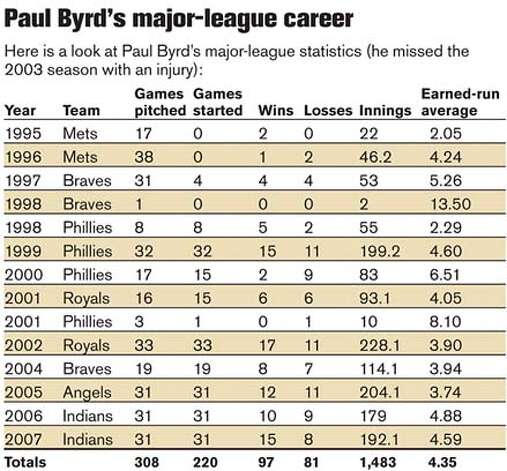 Paul Byrd's major-league career. Chronicle graphic