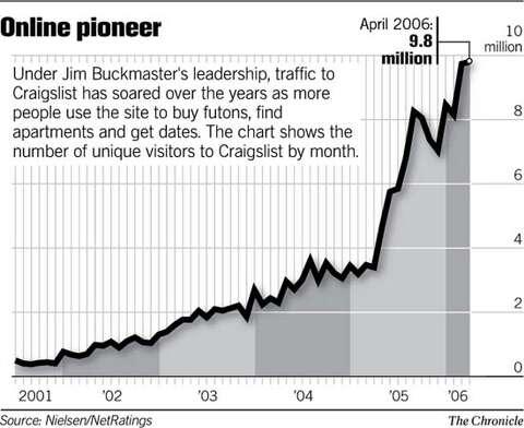 Low-key style suits this dot-com CEO / Craigslist's Jim Buckmaster