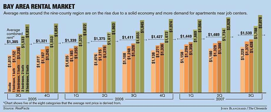 Bay Area Rental Market. Chronicle graphic by John Blanchard