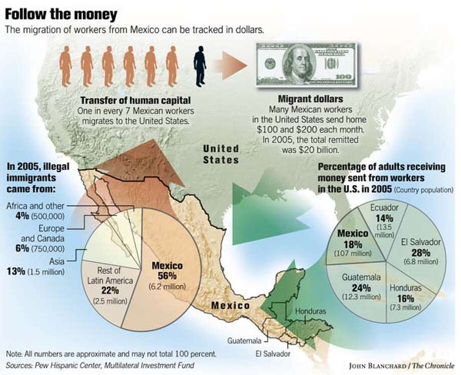 Give And Take Across The Border 1 In 7 Mexican Workers