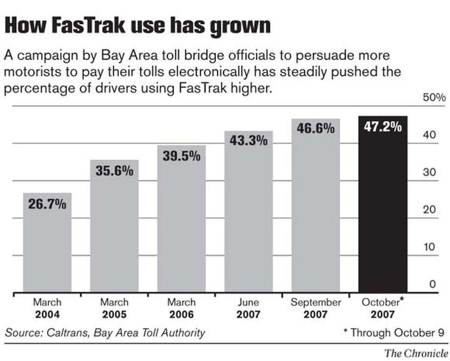 How FasTrak Use Has Grown. Chronicle Graphic