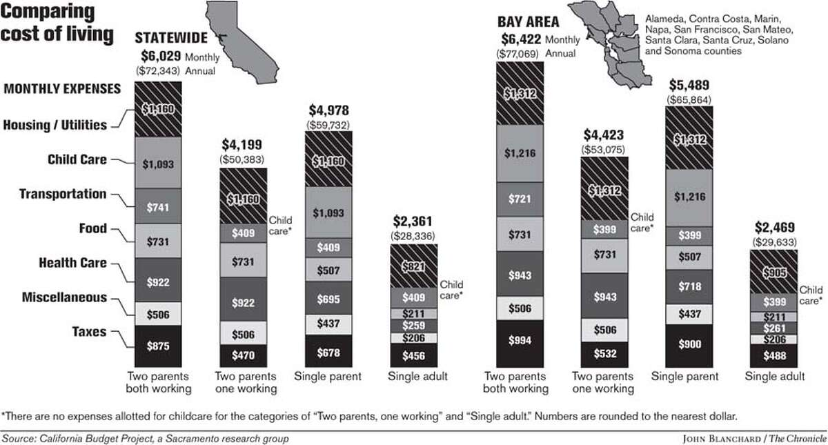 Comparing Cost of Living. Chronicle graphic by John Blanchard