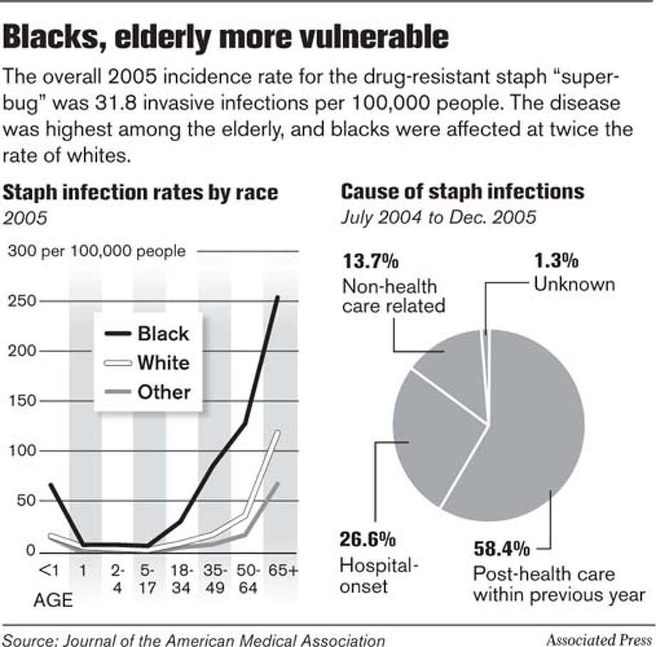 Blacks, Elderly More Vulnerable. Associated Press Graphic