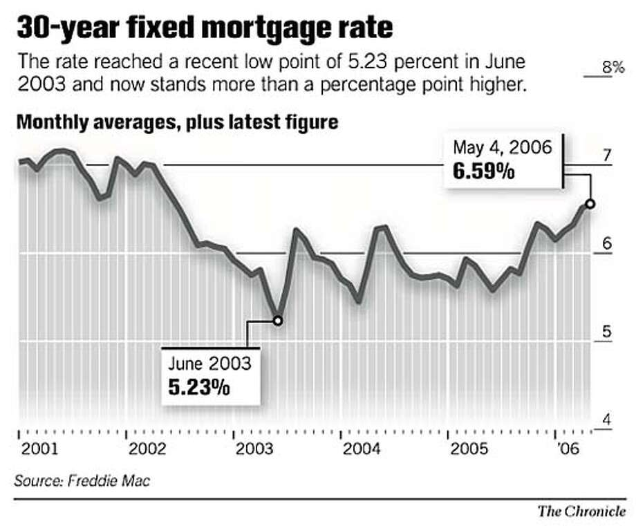 30-year fixed-rate mortgage rate. Chronicle Graphic