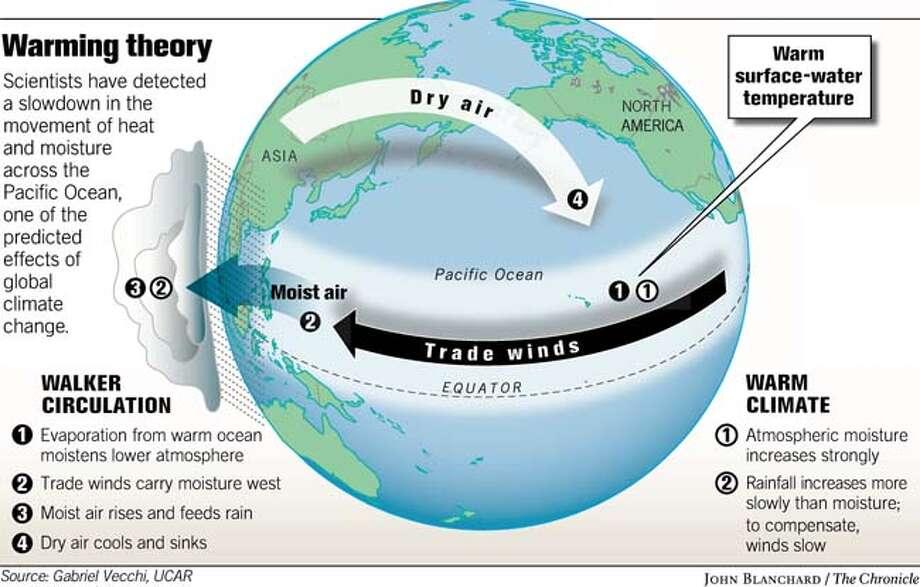 Trade Winds U0026 39  Slowdown Backs Warming Theory