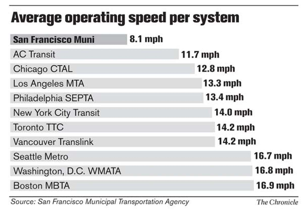 Average Operating Speed Per System. Chronicle Graphic