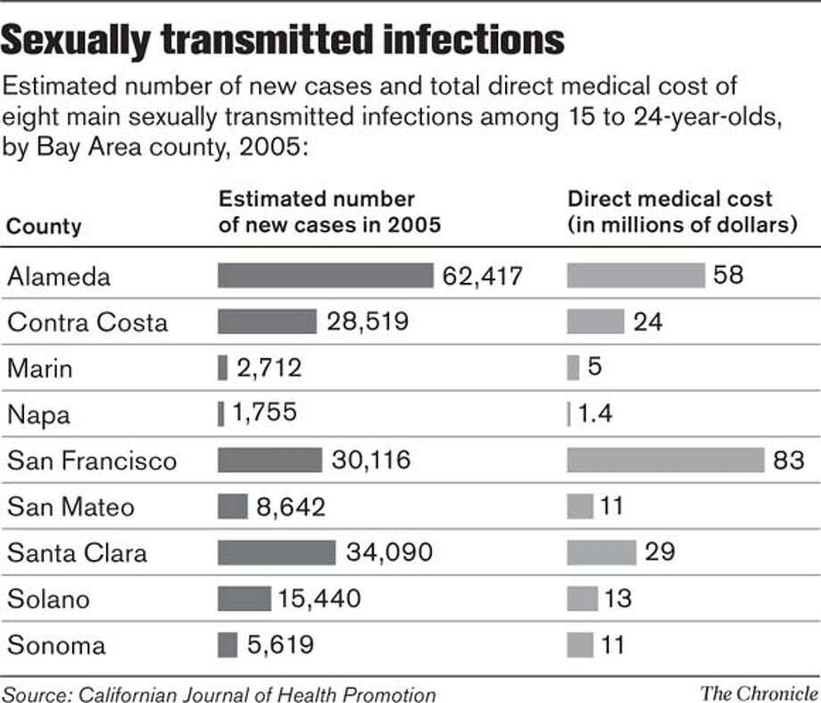 Sexually Transmitted Infections. Chronicle Graphic