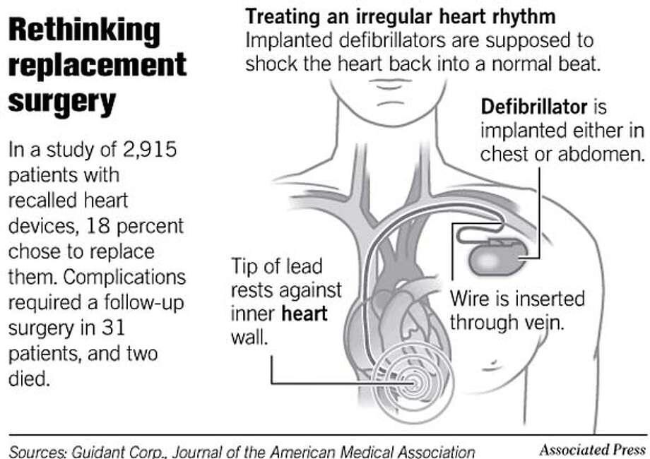Cardiac Pacemaker for Abnormal Heart Rhythms |Defibrillator Surgery Risks