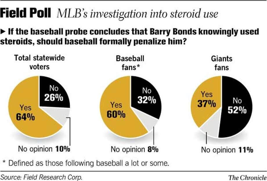 (D1) Field Poll