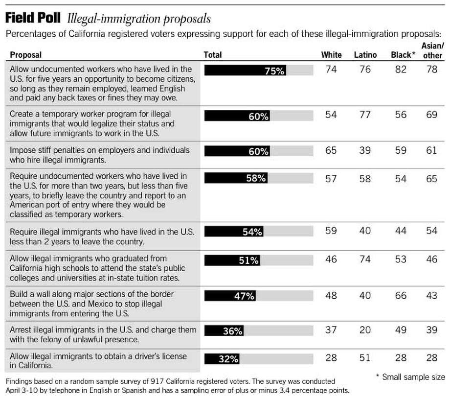 Field Poll / Illegal-Immigration Proposals. Chronicle Graphic